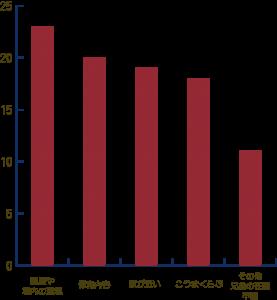 園の選定理由棒グラフ